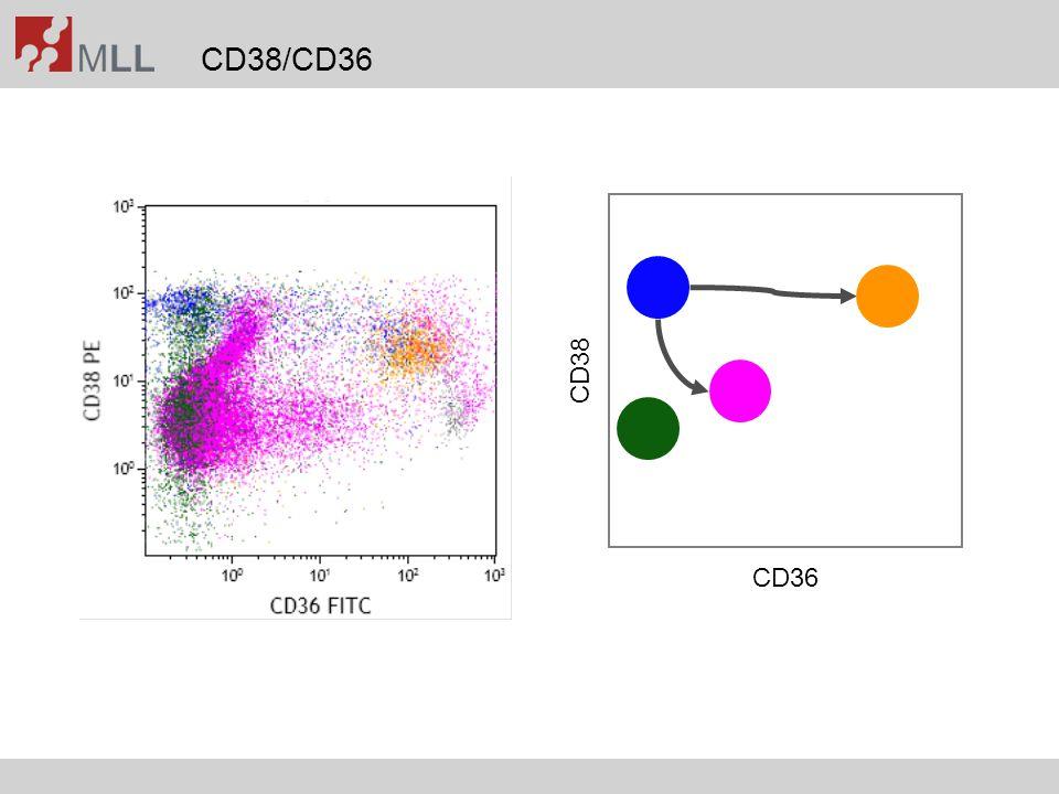 CD38/CD36 CD36 CD38