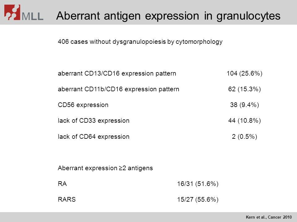 Aberrant antigen expression in granulocytes