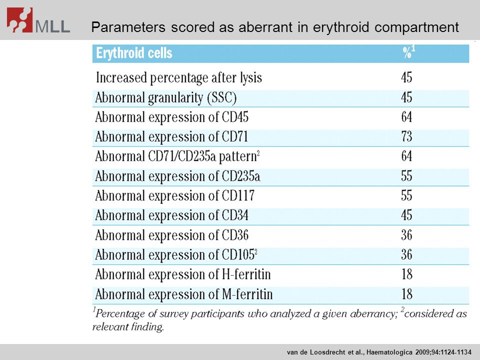 Parameters scored as aberrant in erythroid compartment