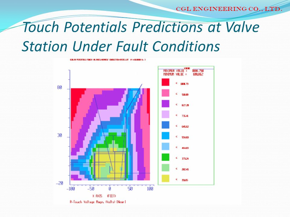 Touch Potentials Predictions at Valve Station Under Fault Conditions