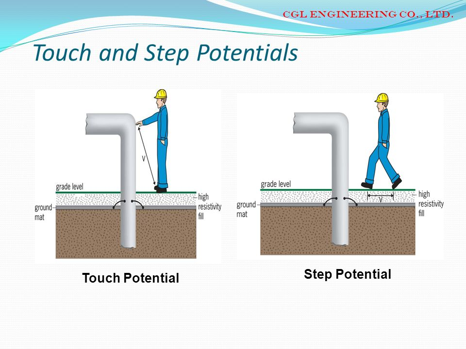 Touch and Step Potentials