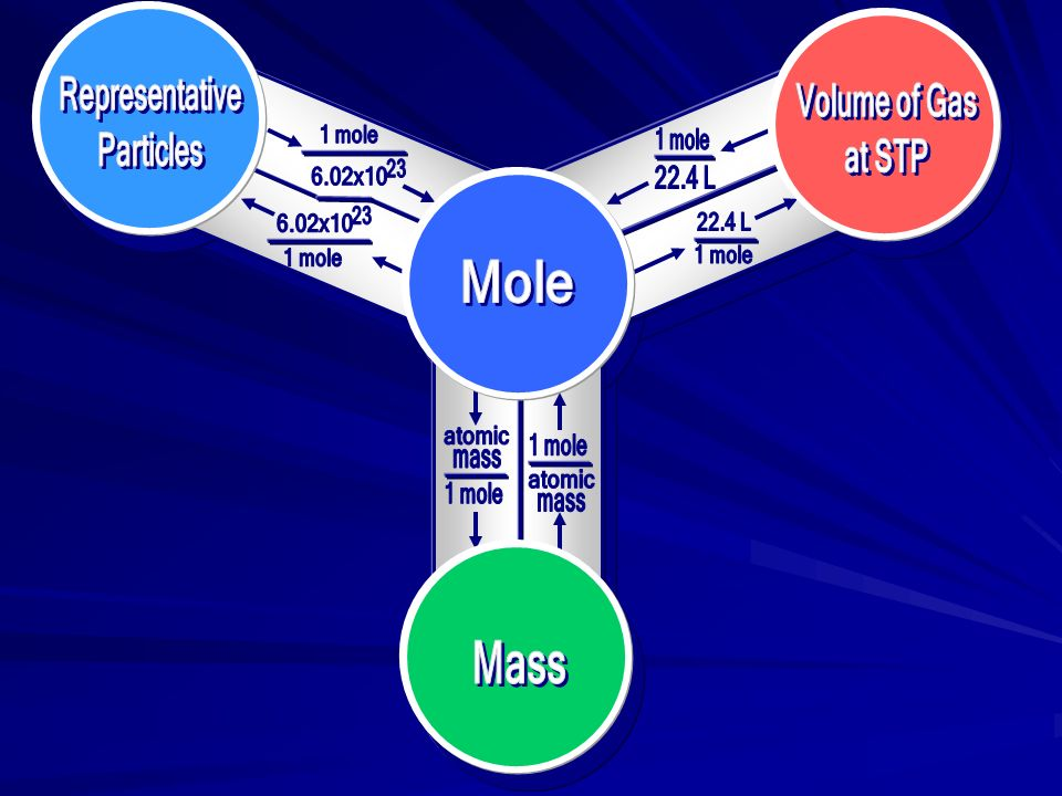 atomic 1 mole mass Mass 22.4 L Representative Particles Volume of Gas at STP 6.02x10 23 Mole