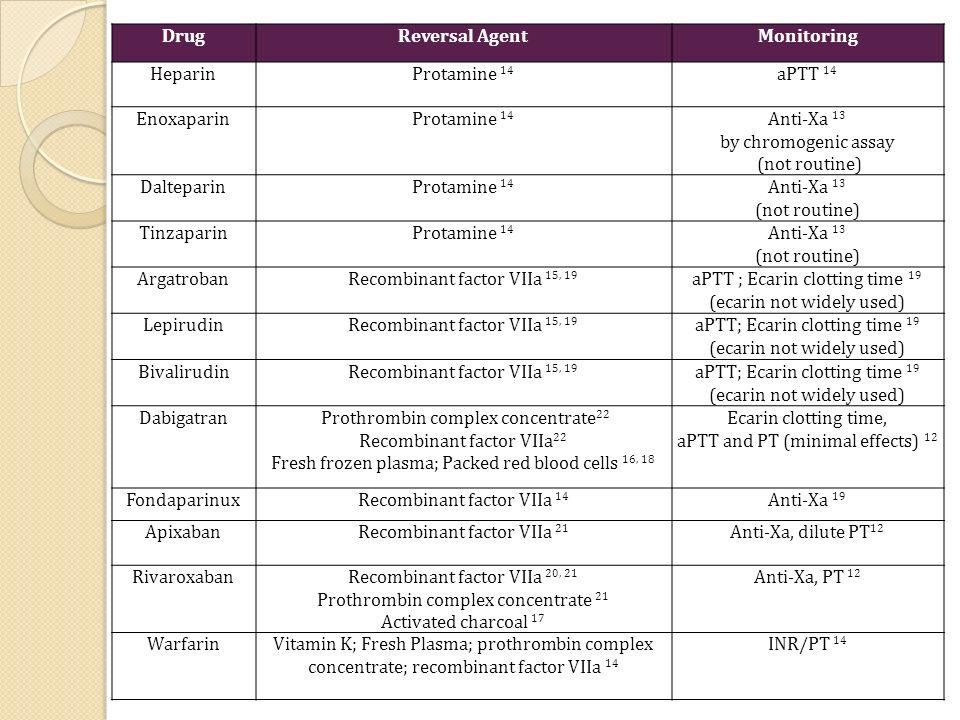 Drug Reversal Agent Monitoring