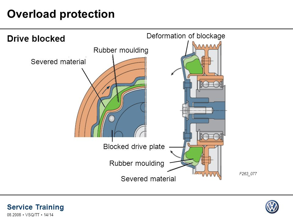 Overload protection Drive blocked Deformation of blockage