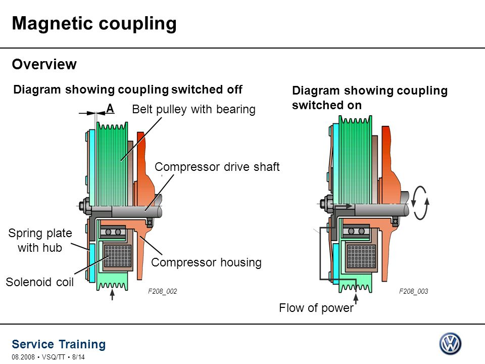 Magnetic coupling Overview Diagram showing coupling switched off