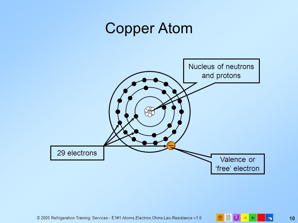 Copper Atom Nucleus of neutrons and protons 29 electrons