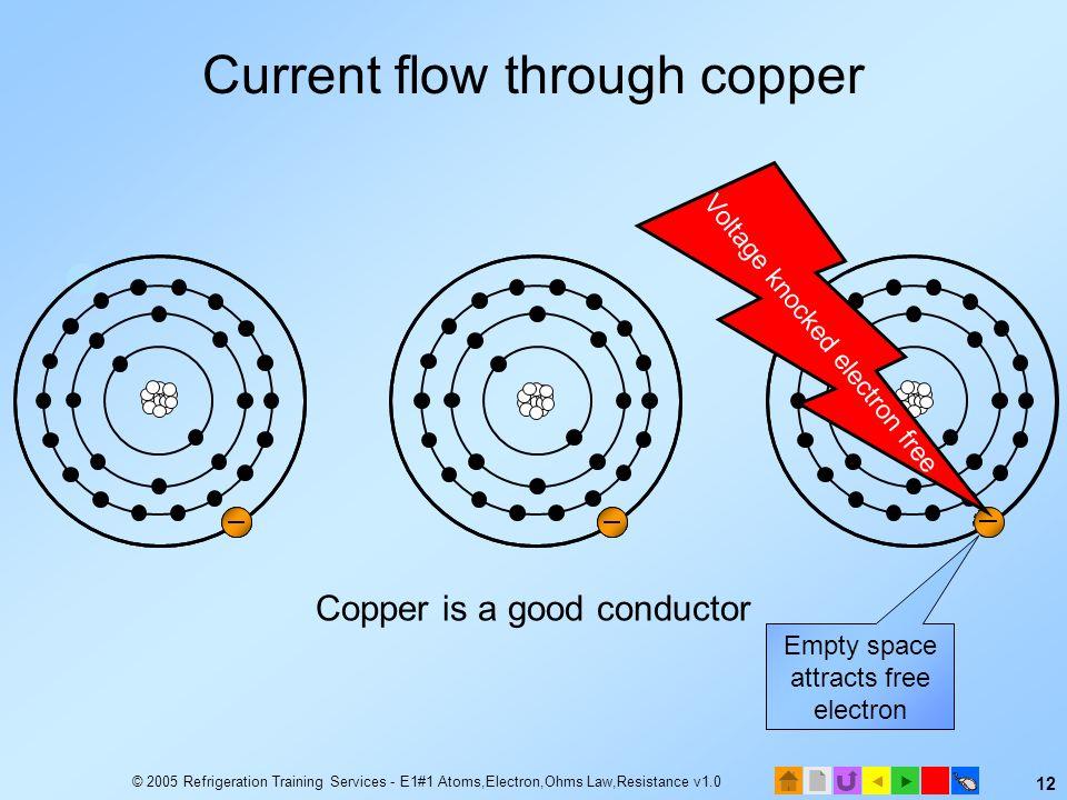 Current flow through copper