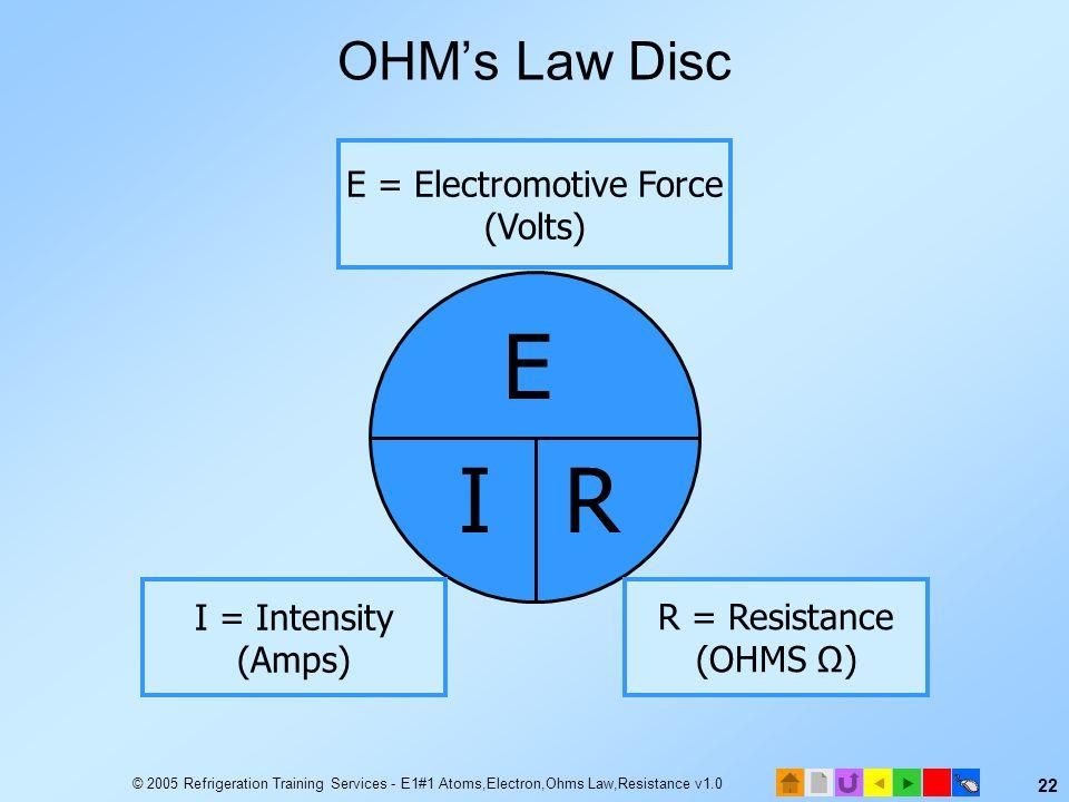 E = Electromotive Force