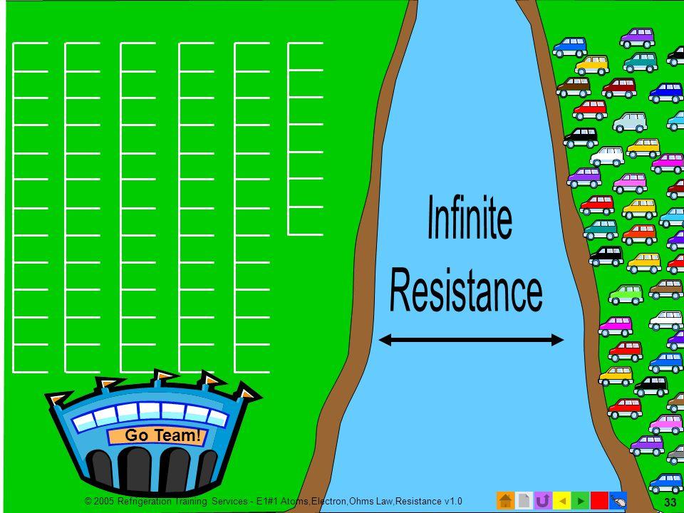 Infinite Resistance Infinite Resistance