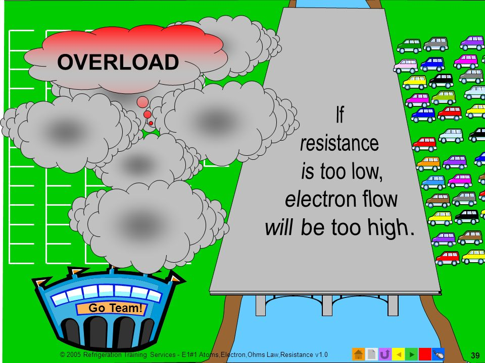 If resistance is too low, electron flow will be too high. OVERLOAD