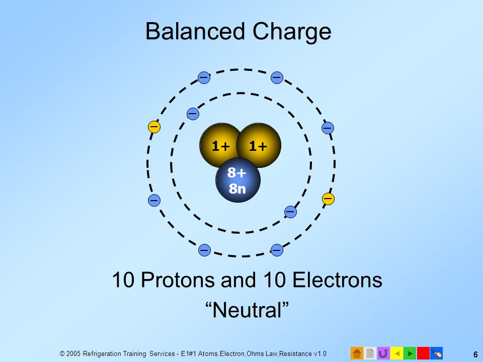 Balanced Charge 10 Protons and 10 Electrons Neutral 1+ 8+ 8n