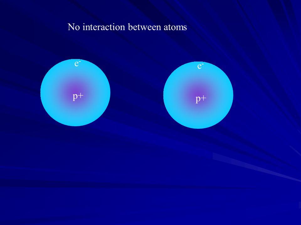 No interaction between atoms