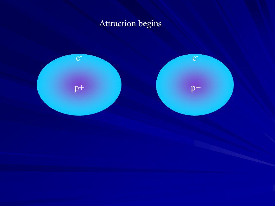 Attraction begins p+ e- p+ e-
