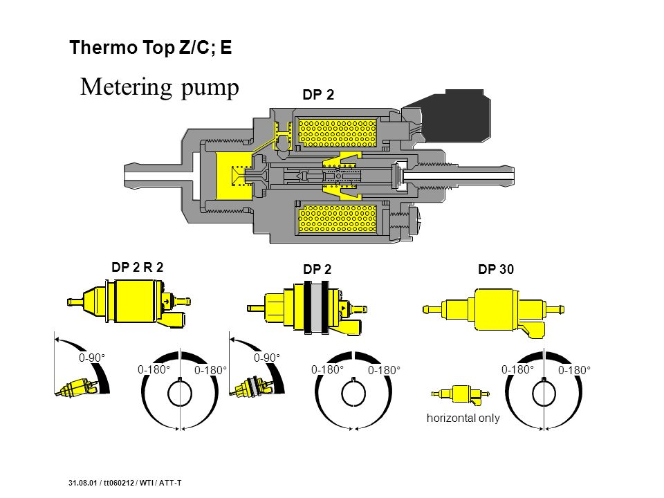 Metering pump Thermo Top Z/C; E DP 2 DP 2 R 2 DP 2 DP 30 0-90° 0-90°