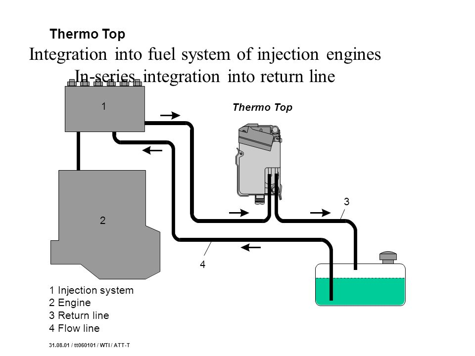Thermo Top Integration into fuel system of injection engines In-series integration into return line.