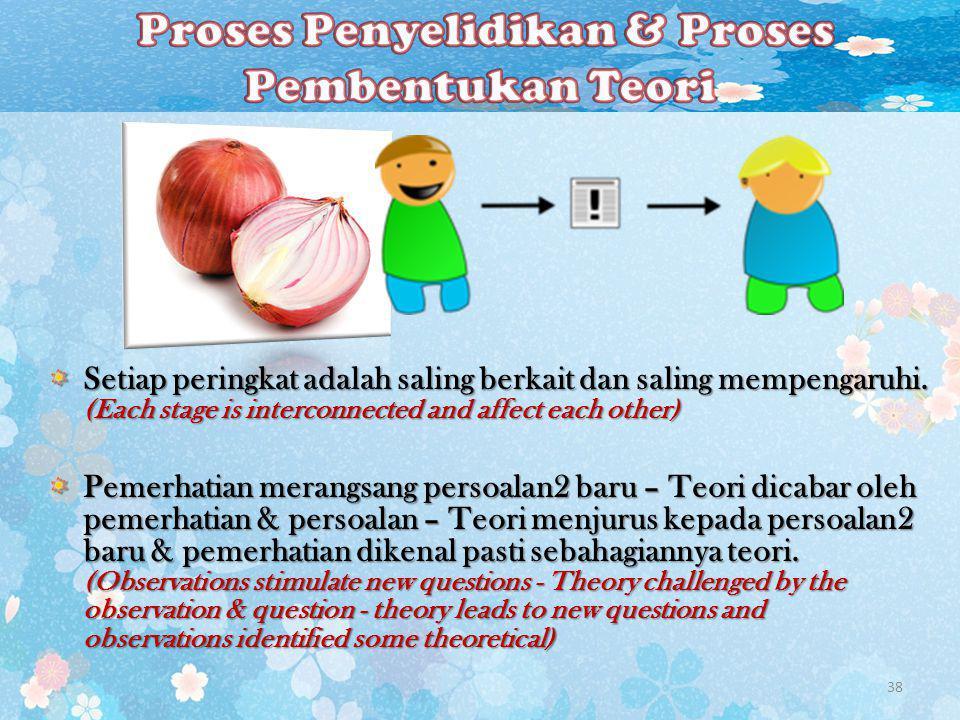 Proses Penyelidikan & Proses Pembentukan Teori