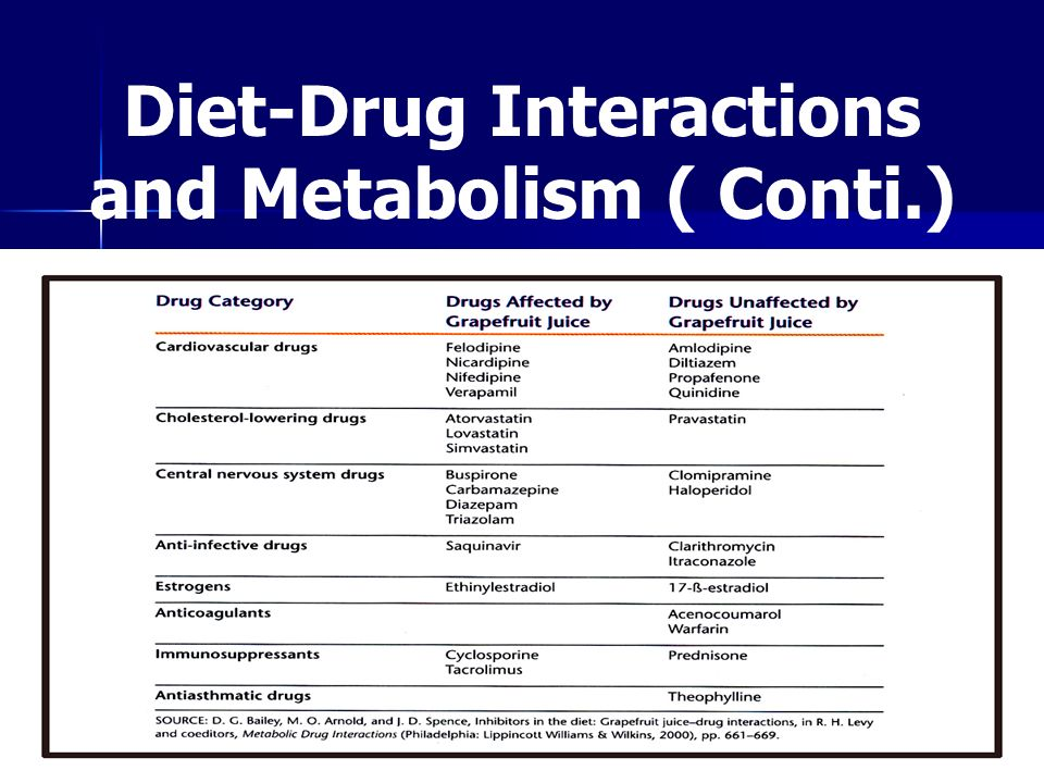 Diet-Drug Interactions and Metabolism ( Conti.)