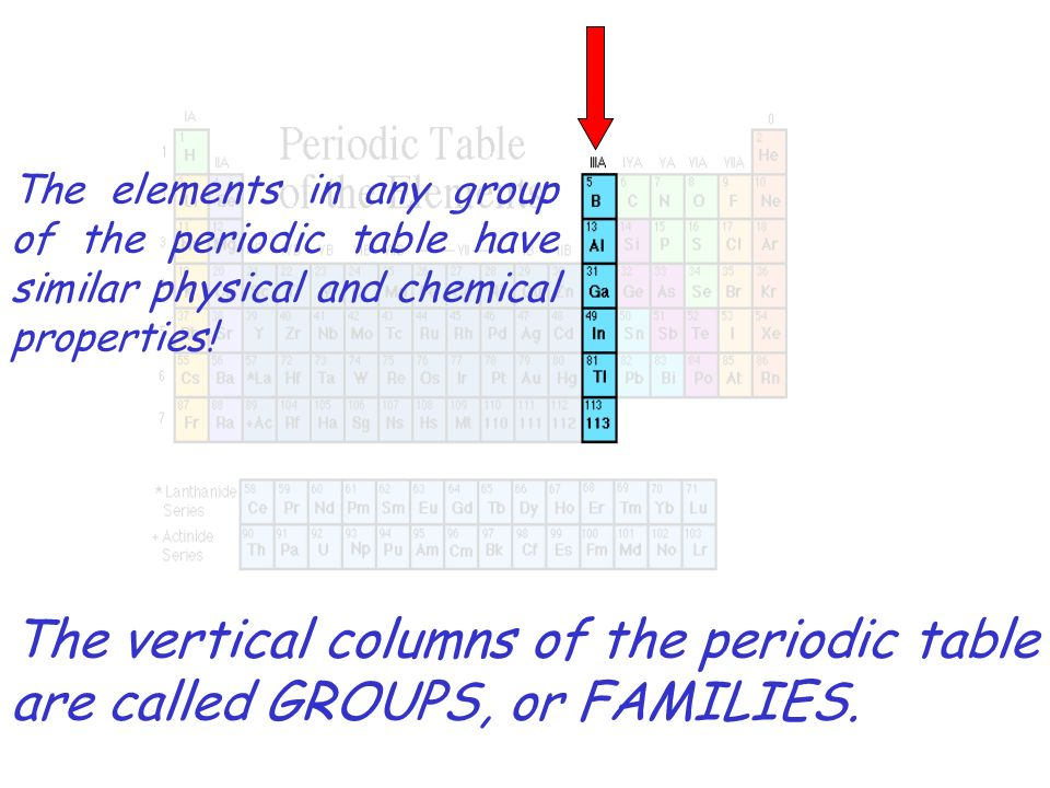 The elements in any group of the periodic table have similar physical and chemical properties!