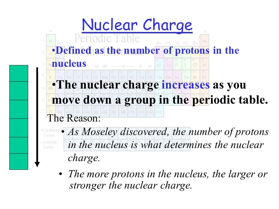Nuclear ChargeDefined as the number of protons in the nucleus. The nuclear charge increases as you move down a group in the periodic table.