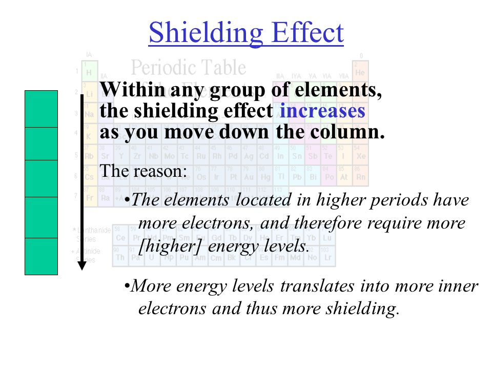 37 shielding - Periodic Table As You Move Down