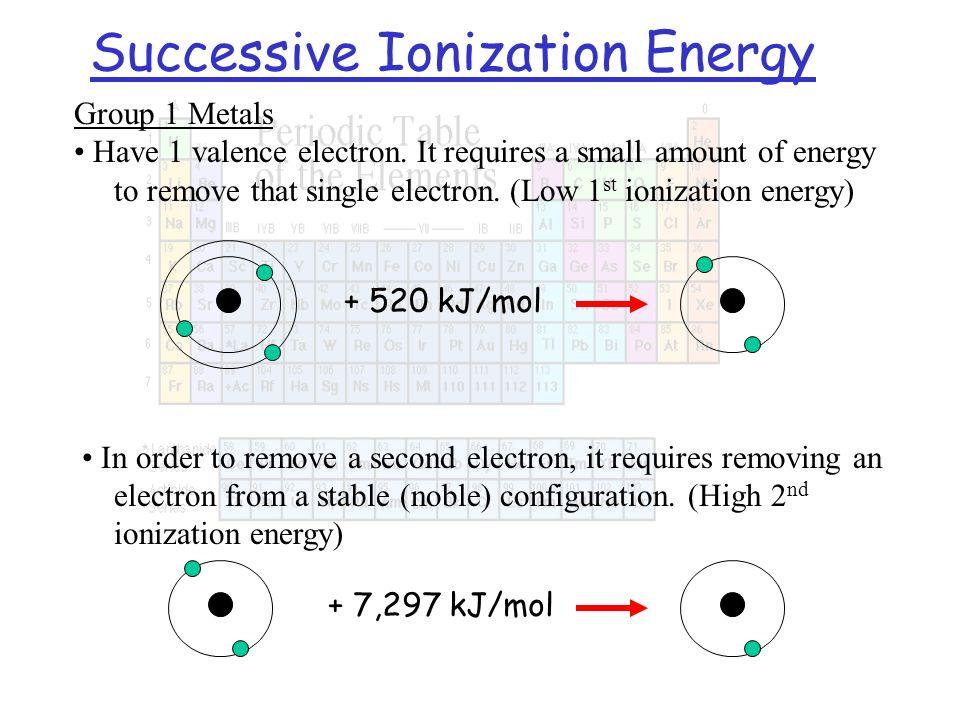 Successive Ionization Energy