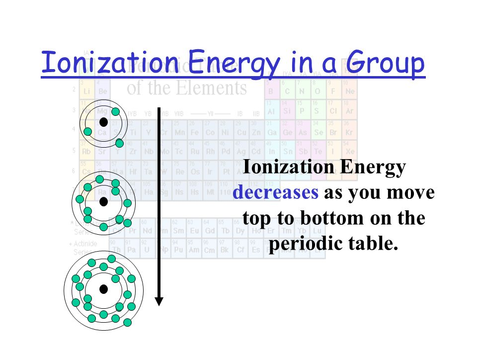 Ionization Energy in a Group