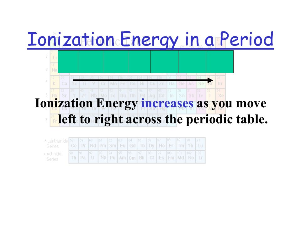 Ionization Energy in a Period