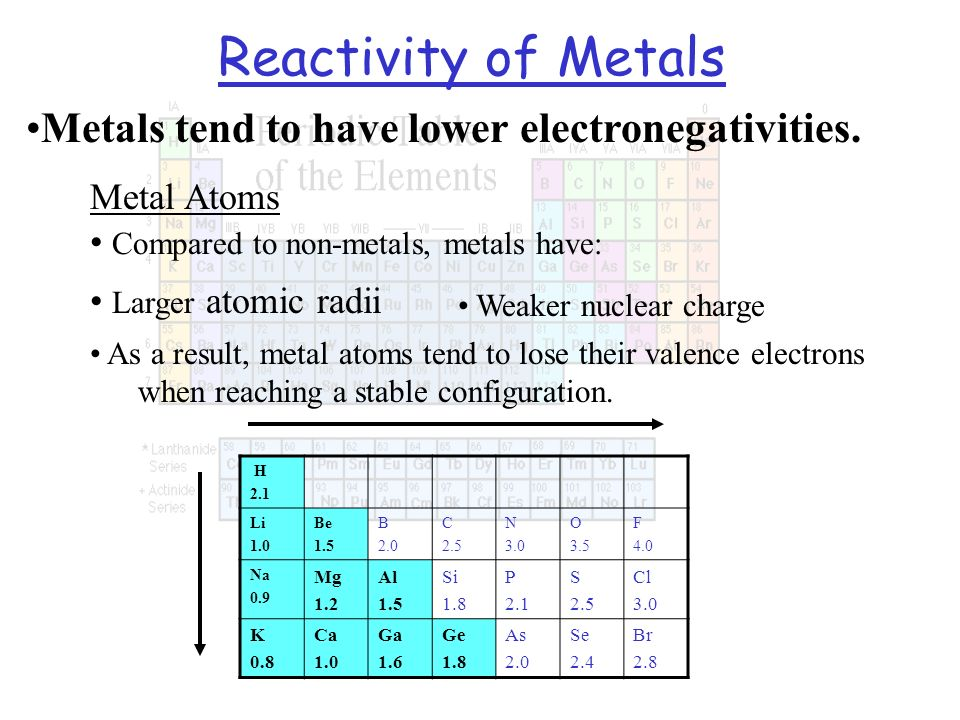 Reactivity of Metals Metals tend to have lower electronegativities.