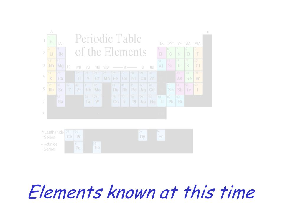 Elements known at this time