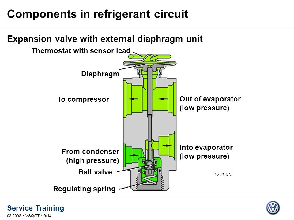 Components in refrigerant circuit