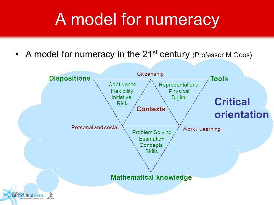A model for numeracy Critical orientation