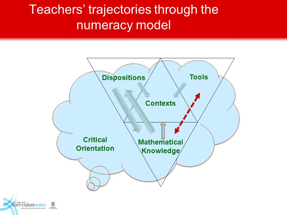 Teachers' trajectories through the numeracy model