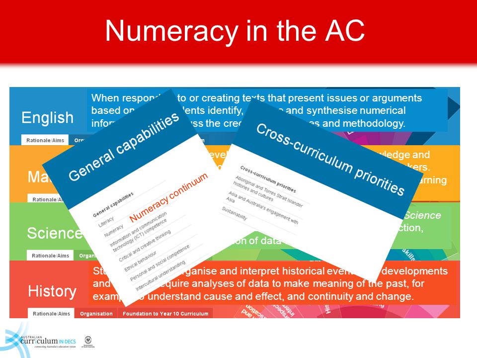 Numeracy in the AC General Capability Statements in all LAs