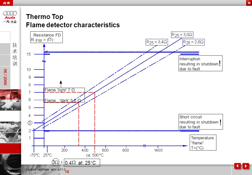 ! ! Thermo Top Flame detector characteristics 0,4 at: 25°C W
