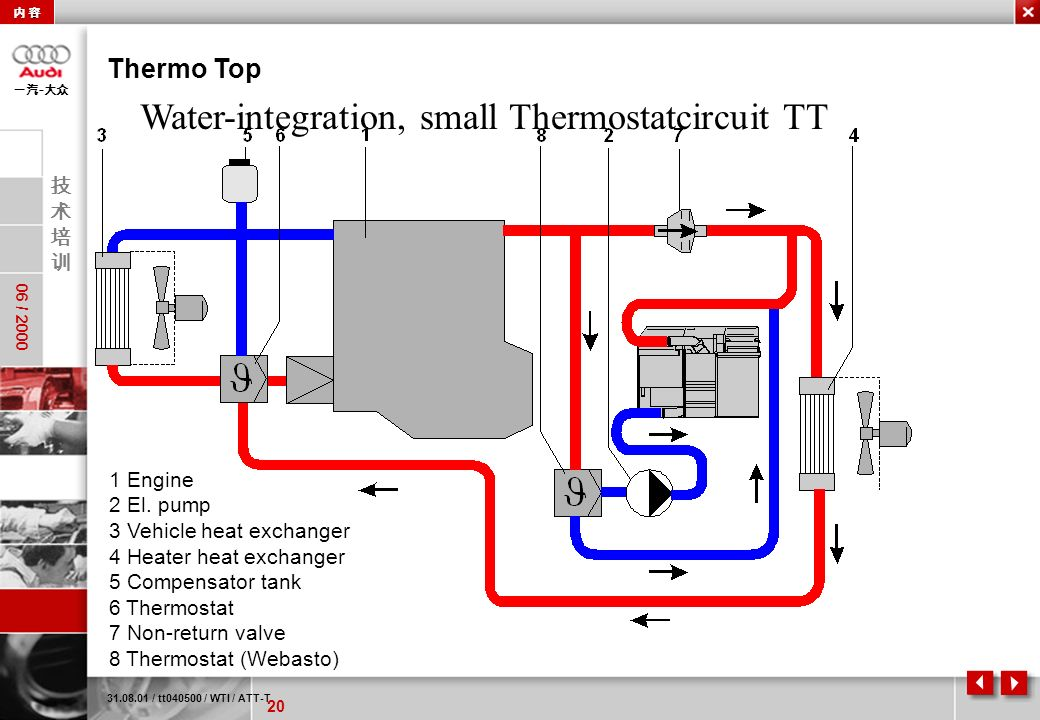 Water-integration, small Thermostatcircuit TT