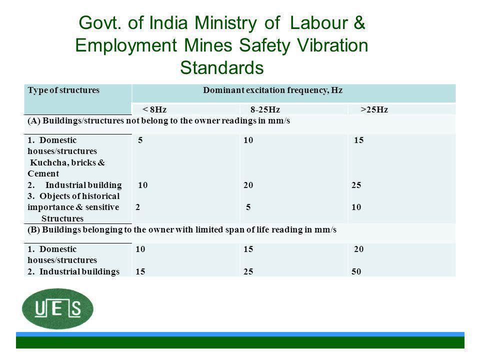 Govt. of India Ministry of Labour & Employment Mines Safety Vibration Standards