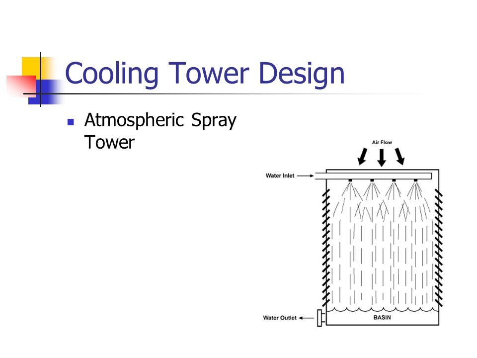 Cooling Tower Design Atmospheric Spray Tower
