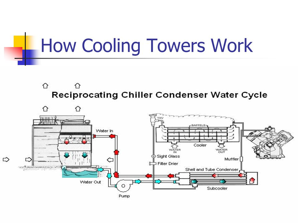 How Cooling Towers Work