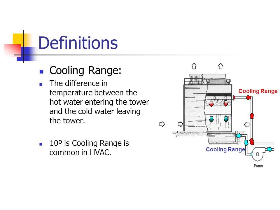Definitions Cooling Range: