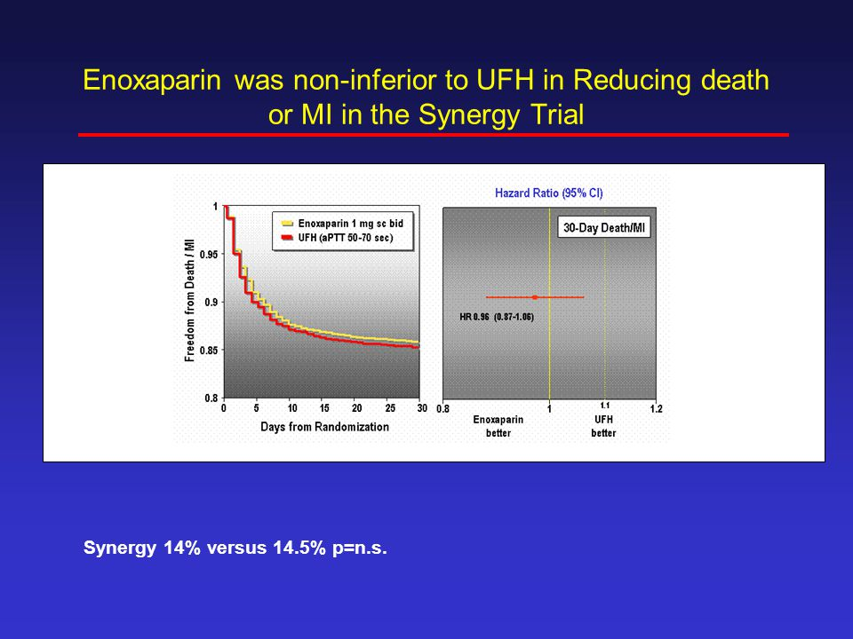 Enoxaparin was non-inferior to UFH in Reducing death or MI in the Synergy Trial