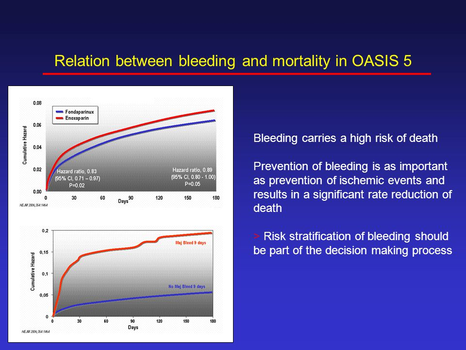 Relation between bleeding and mortality in OASIS 5