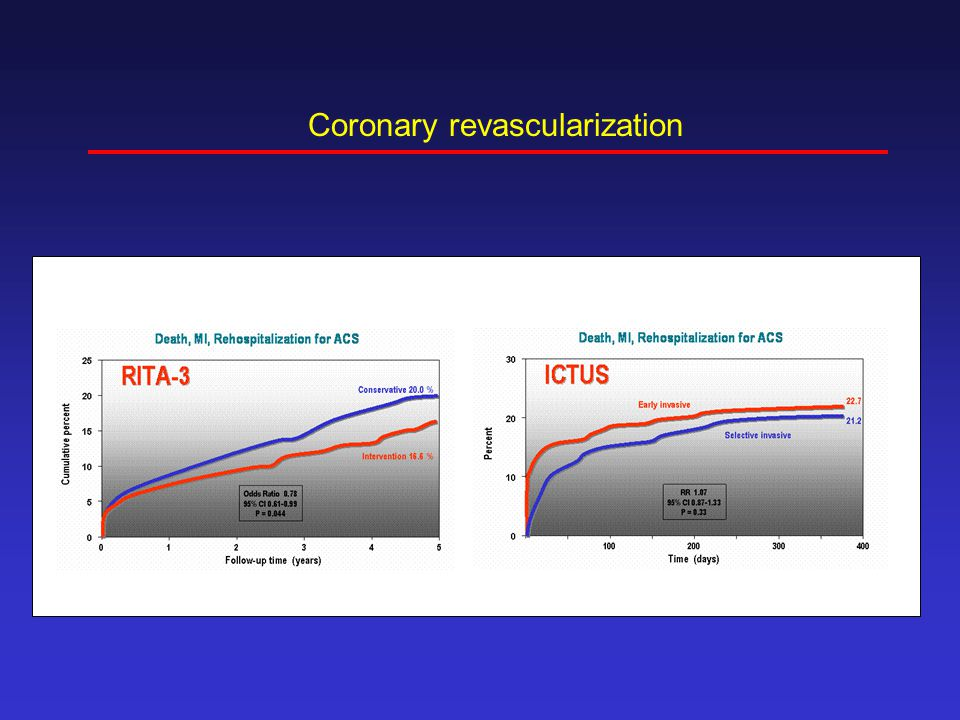 Coronary revascularization