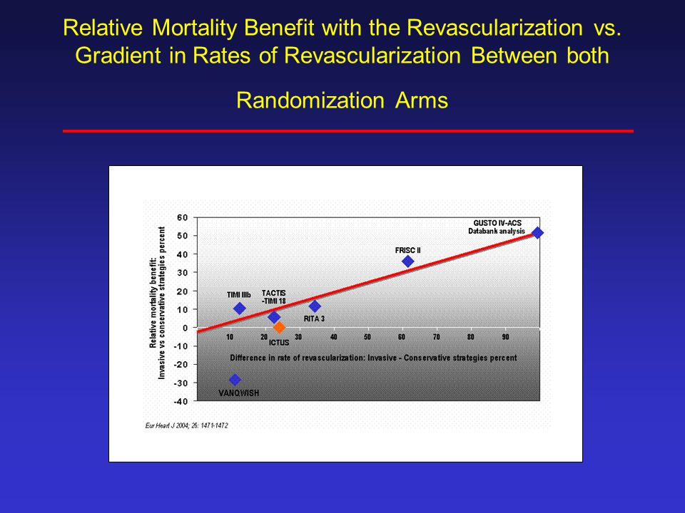 Relative Mortality Benefit with the Revascularization vs