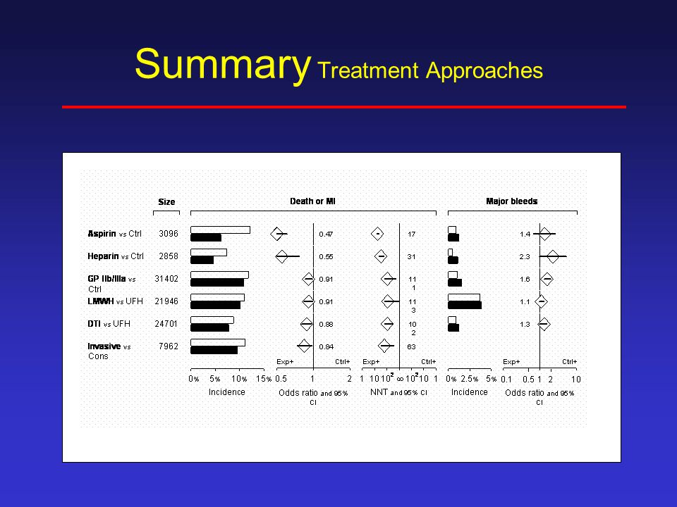 Summary Treatment Approaches
