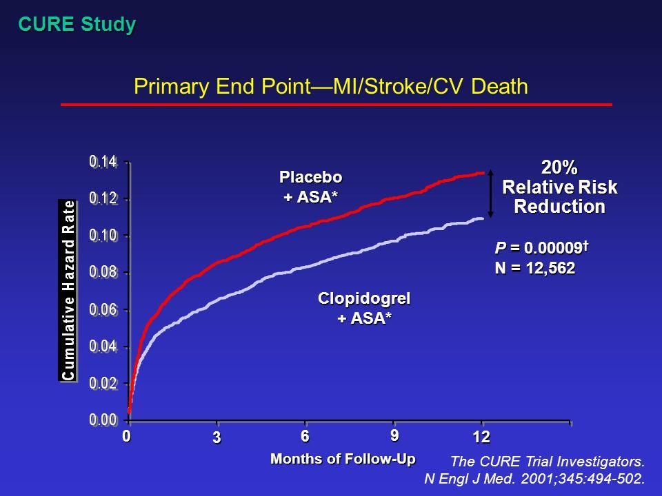 Primary End Point—MI/Stroke/CV Death