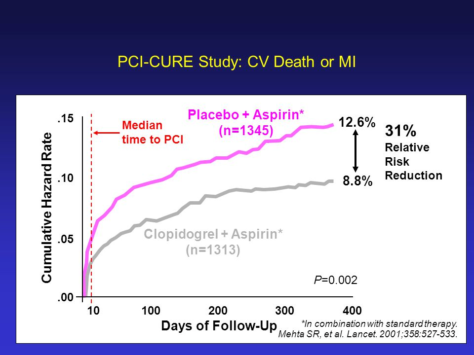 PCI-CURE Study: CV Death or MI