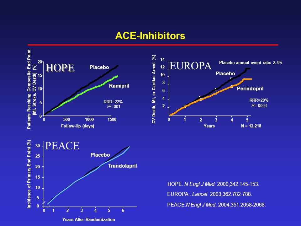 EUROPA HOPE PEACE ACE-Inhibitors Placebo Placebo Ramipril Perindopril
