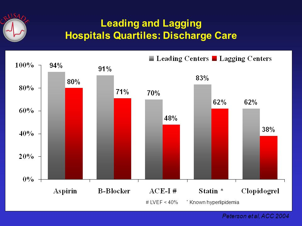 Leading and Lagging Hospitals Quartiles: Discharge Care