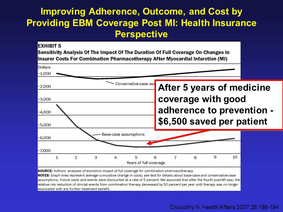 Improving Adherence, Outcome, and Cost by Providing EBM Coverage Post MI: Health Insurance Perspective