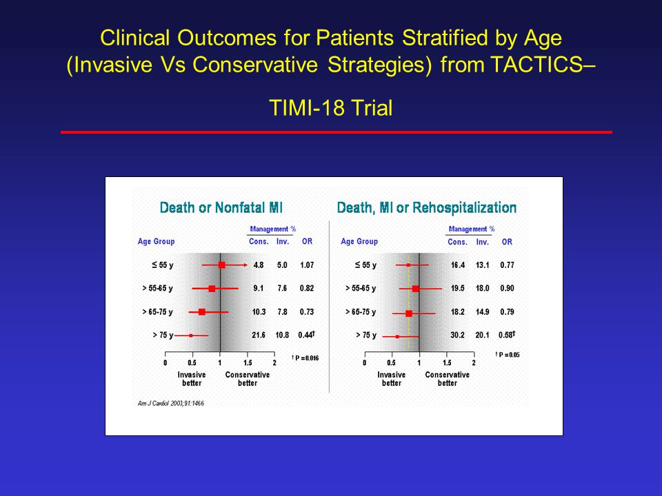 Clinical Outcomes for Patients Stratified by Age (Invasive Vs Conservative Strategies) from TACTICS–TIMI-18 Trial